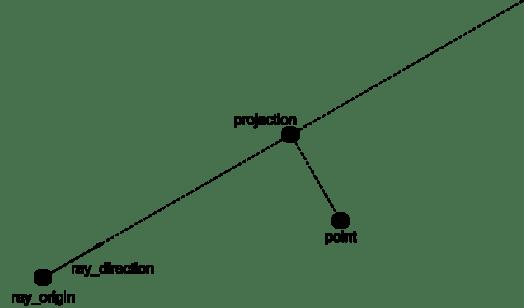 proyección punto-rayo.png